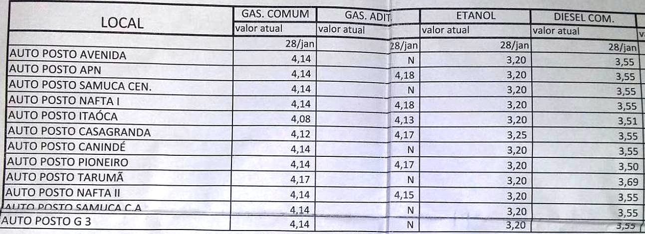 tabela combustivel